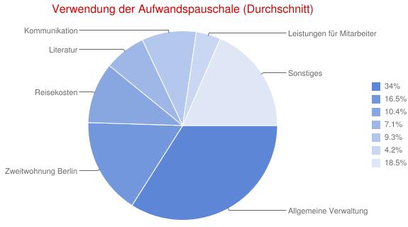 Grafik: Verwendung der Aufwandspauschale im Durchschnitt
