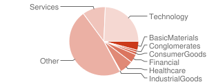 Fund Holdings Sector Distribution