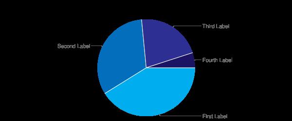 Pie 2D Chart