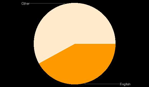 42% english speaking; 58% otherlanguages