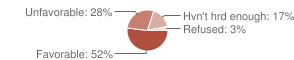 [Chart]
