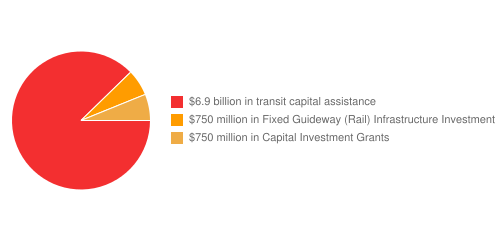 Funding breakdown for Metropolitan Transit Authority operating budget (2008)