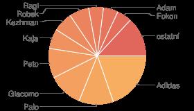 Koláčový graf najplodnejších prispievateľov do fóra TOM VS