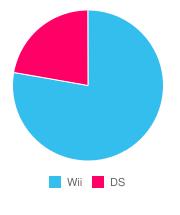 「ひろ@ファミコン世代」の機種別のつぶやきの割合