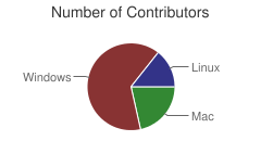 Number of Contributors