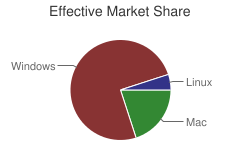 Effective Market Share