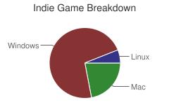 Indie Game Breakdown