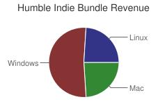 Humble Indie Bundle Revenue