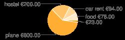 Distribution des dépenses par catégorie