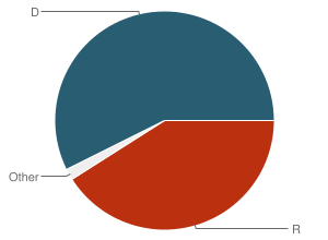 Pie chart of occurrences of FAIRNESS by party