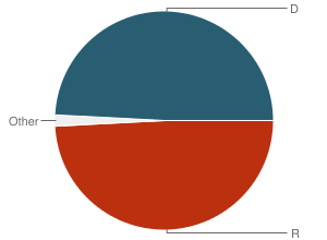 Pie chart of occurrences of authority by party