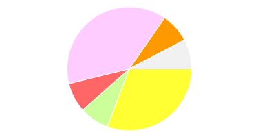 HESA categories