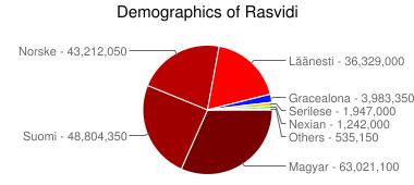 Statistics Chart?cht=p&chs=380x170&chts=000000,15&chd=e:UQPsN5LrBSAoAaAL&chtt=Demographics+of+Rasvidi&chco=780000,9E0000,BA0000,FF0000,0016FF,FFC800,00FF04,F400FF&chl=Magyar+-+63%2C021%2C100|Suomi+-+48%2C804%2C350|Norske+-+43%2C212%2C050|L%C3%A4%C3%A4nesti+-+36%2C329%2C000|Gracealona+-+3%2C983%2C350|Serilese+-+1%2C947%2C000|Nexian+-+1%2C242%2C000|Others+-+535%2C150