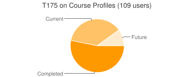 http://chart.apis.google.com/chart?cht=p&chs=400x160&chd=s:6oL&chtt=T175%20on%20Course%20Profiles%20%28109%20users%29&chxt=y&chxr=0,0,10&chl=Completed Current Future