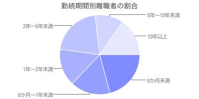 勤続期間別離職者の割合