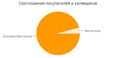 Диаграмма: соотношение покупателей и халявщиков