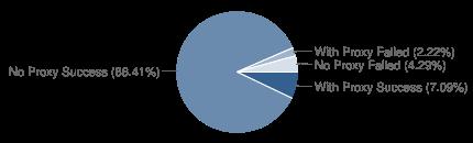 Chart?cht=p&chs=430x130&chd=t:7