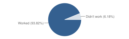 Chart?cht=p&chs=430x130&chd=t:93