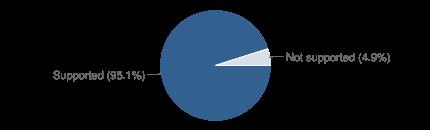 Chart?cht=p&chs=430x130&chd=t:95
