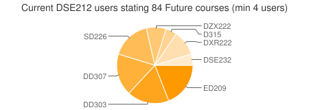 http://chart.apis.google.com/chart?cht=p&chs=450x160&chd=s:QPPOHEJE&chtt=Current%20DSE212%20users%20stating%2084%20Future%20courses%20%28min%204%20users%29&chxt=y&chxr=0,0,10&chl=ED209 DD303 DD307 SD226 DZX222 D315 DXR222 DSE232