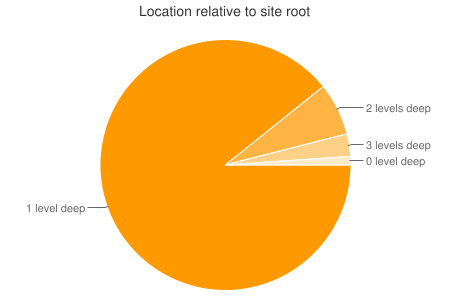 Location relative to site root