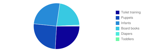 Subject Headings Chart