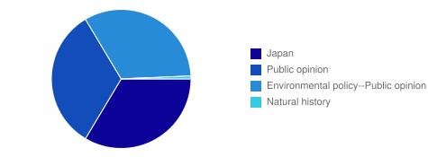 Subject Headings Chart