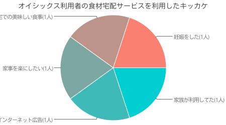 当サイト独自調査による オイシックス利用者が、オイシックスを選んだキッカケ調査結果( インターネット調査による 有効回答数 50人)