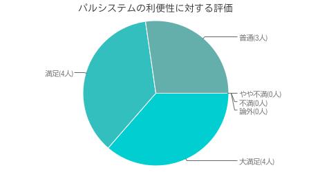 当サイト独自調査による パルシステム利用者の利便性に対する調査結果( インターネット調査による 有効回答数 50人)
