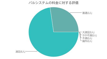 当サイト独自調査による パルシステム利用者の価格・料金対する調査結果( インターネット調査による 有効回答数 50人)