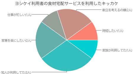当サイト独自調査による ヨシケイ利用者が、ヨシケイを選んだキッカケ調査結果( インターネット調査による 有効回答数 50人)