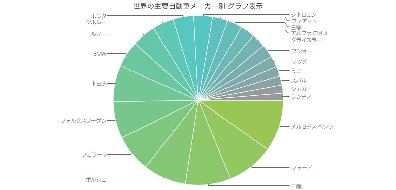 世界の主要自動車メーカー別 グラフ表示