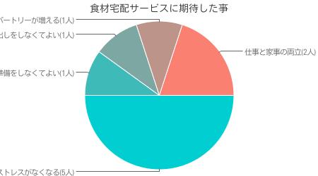 当サイト独自調査による ヨシケイ利用者がヨシケイに期待したこと調査結果( インターネット調査による 有効回答数 50人)