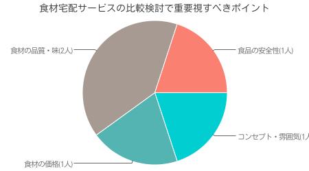 当サイト独自調査による オイシックス利用者が食材宅配サービス比較検討時に重要視したポイント調査結果( インターネット調査による 有効回答数 50人)