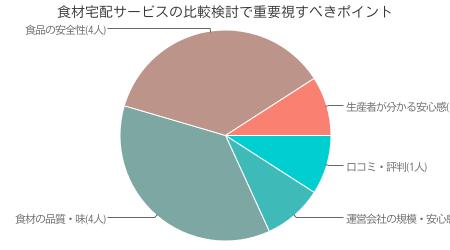 当サイト独自調査による パルシステム利用者が食材宅配サービス比較検討時に重要視したポイント調査結果( インターネット調査による 有効回答数 50人)