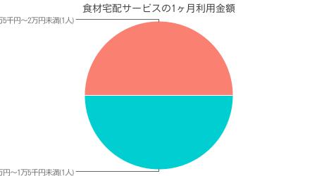 当サイト独自調査による イオンネットスーパー利用者のイオンネットスーパー利用金額調査結果( インターネット調査による 有効回答数 50人)