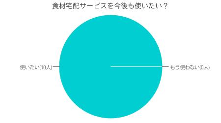 当サイト独自調査による ヨシケイ利用者の利用満足度調査結果( インターネット調査による 有効回答数 50人)