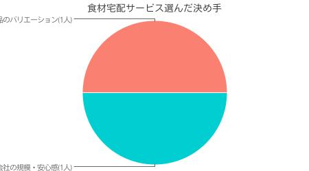 当サイト独自調査による イオンネットスーパー利用者が、イオンネットスーパーを選んだ決め手の調査結果( インターネット調査による 有効回答数 50人)