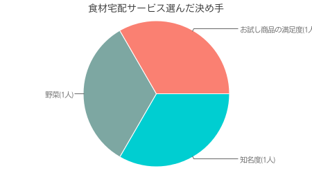 当サイト独自調査による らでぃっしゅぼーや利用者が、らでぃっしゅぼーやを選んだ決め手の調査結果( インターネット調査による 有効回答数 50人)