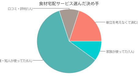 当サイト独自調査による ヨシケイ利用者が、ヨシケイを選んだ決め手の調査結果( インターネット調査による 有効回答数 50人)