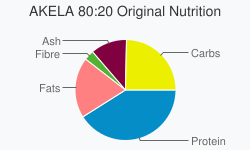 AKELA 80:20 Original Nutrition