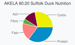 AKELA 80:20 Suffolk Duck Nutrition