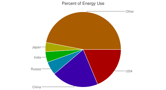 Percent of Energy Use