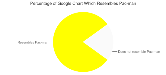 Pacman graph pointing the right way with light gray and yellow