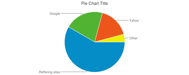 Pie Chart Title