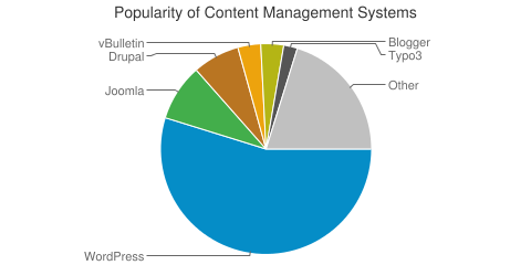 Popularity of Content Management Systems