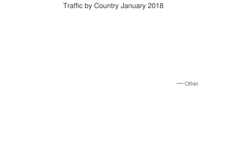 Traffic by Country January 2018