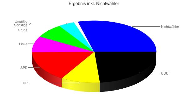 Grafik des Wahlergebnisses