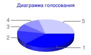 Результаты голосований