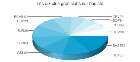 Répartition des inscriptions par club